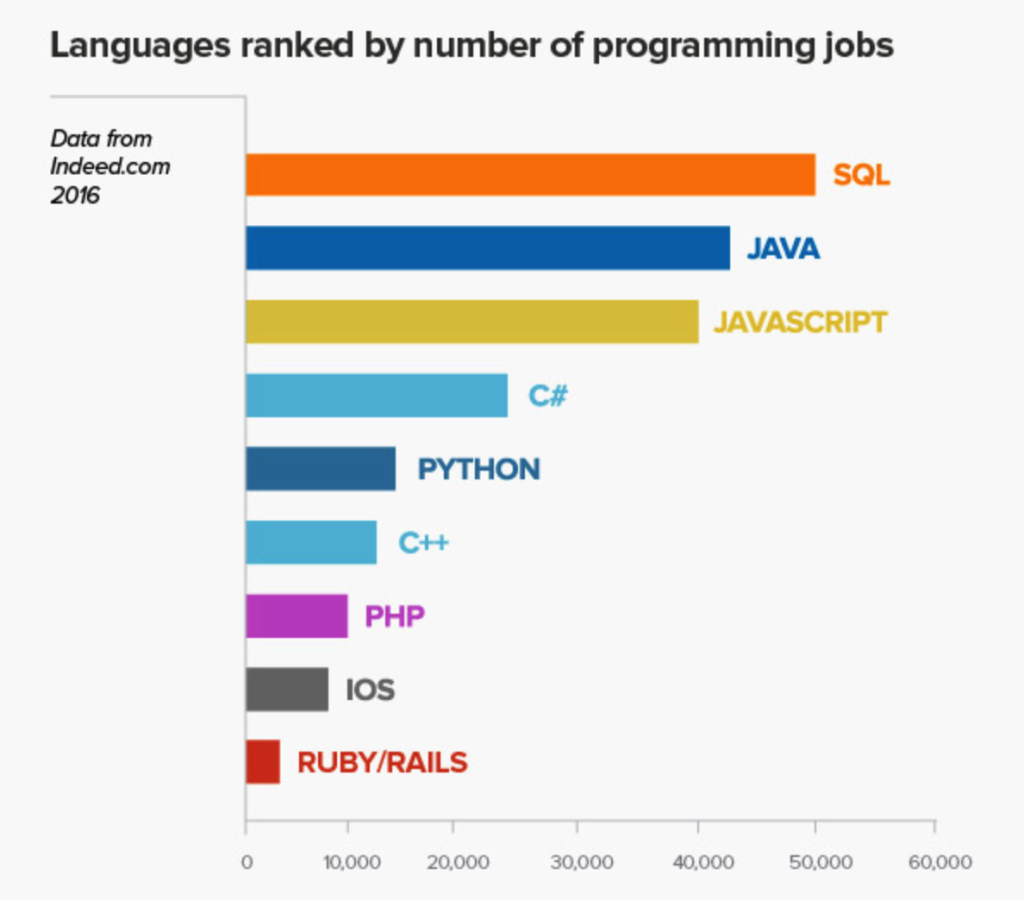 Highest Paying Programming Languages In 2016