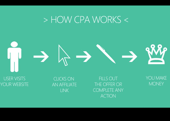 Best Fiverr Gig for CPA Site Development and Marketing